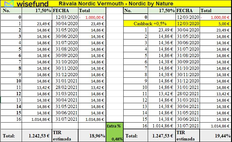 Proyecto Rävala Nordic Vermouth - Nordic by Nature ( Renta,.17.50 % 18 meses y 18 dias)  555248