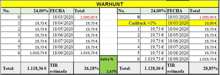 Proyecto Warhunt 5 ( rent. 24% pro 6 meses) 555249