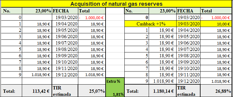 Proyecto Acquisition of natural gas reserves ( Rent. 23% a 9 meses.) 555250