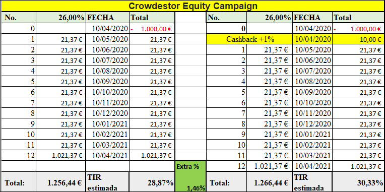 Proyecto Crowdestor Equity Campaign (II) ( Rent. 26% a 12 meses)  555254