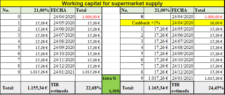 Proyecto Working capital for supermarket supply ( Ren 21% por 9 meses) 555256