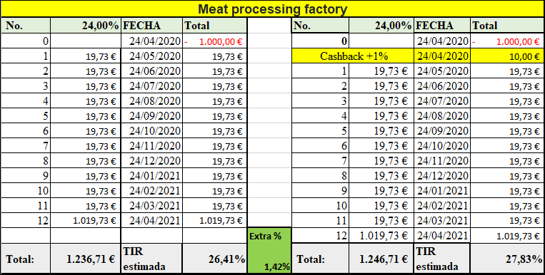 Proyecto Meat processing factory( Rent. 24% pro 12 meses)  555257