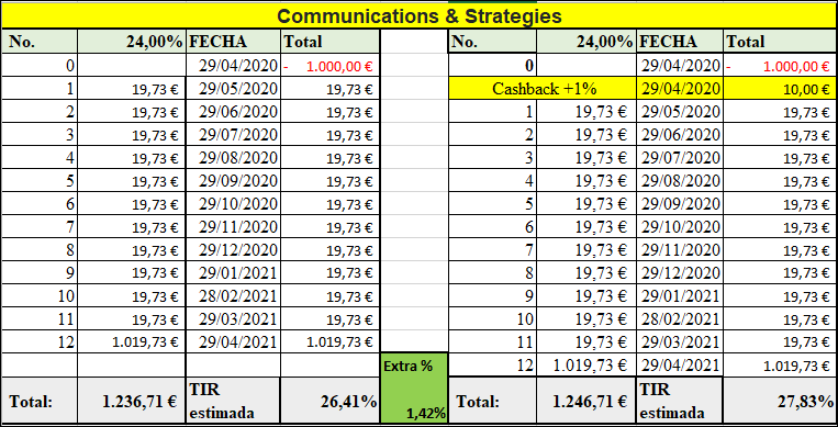 Proyecto Communications & Strategies ( Rent.24% por 12 meses) 555258