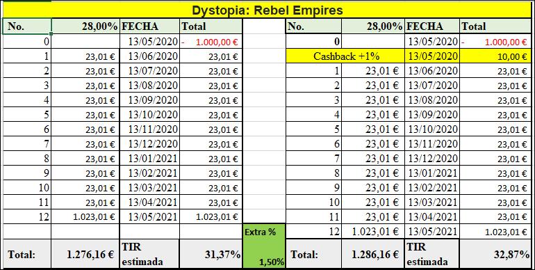 Proyecto Dystopia: Rebel Empires ( Rent. 28+2% por 12 meses) 555260