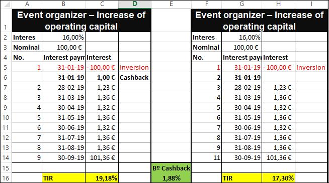 Proyecto Event organizer – Increase of operating capital( Rent. 16%) Proyecto cerrado y cobrado 55531