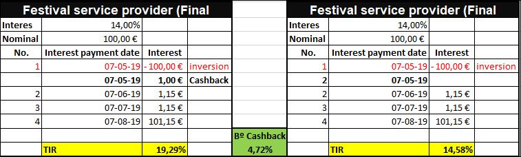 Proyecto Festival service provider (Final Round) ( Rent. 14% por 3 meses)CERRADO Y PAGADO  55557