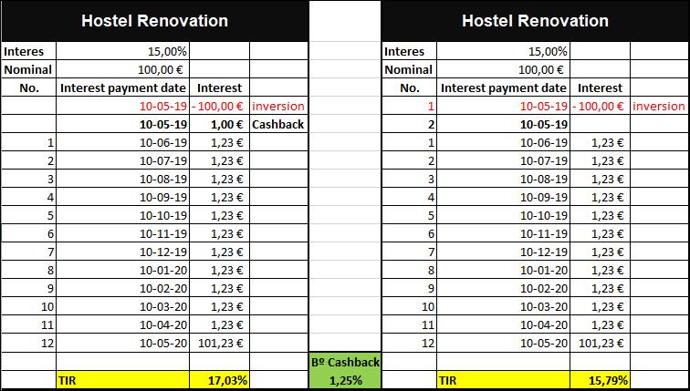 Proyecto Hostel Renovation ( Rent. 15% por 12 meses)PRoyecto cerrado en 6meses, mitad de lo previsto. 55561