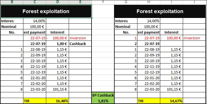 Proyecto Forest Explotation ( Rent 14% a 9 meses) aprovecha +1% cashback y la TIR al 16.48% 55569