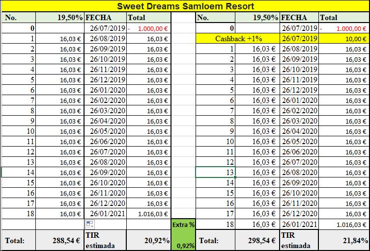 Proyecto Sweet Dreams Samloem Resort  (Rent. 19.50% durante 18 meses) 55570