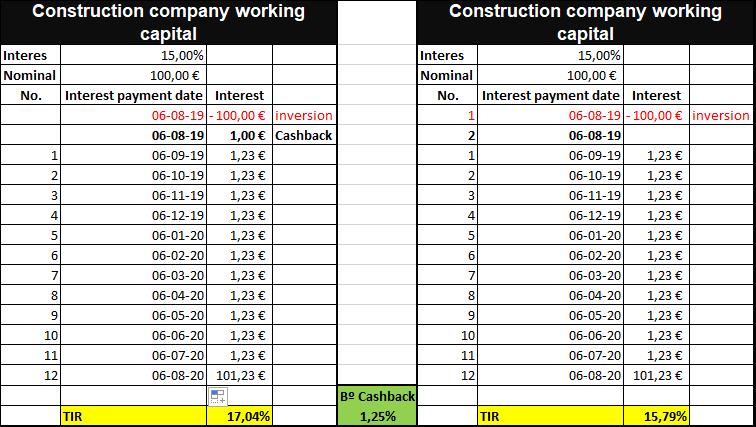 Proyecto Construction company working capital ( Rent 15% por 12 meses) Proyecto cerrado100% con 3 semanas retraso. 55573