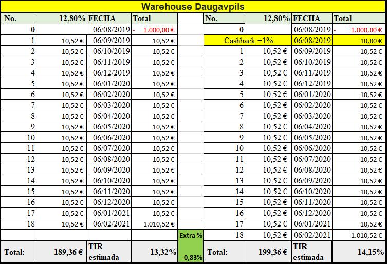 Proyecto Warehouse Daugavpils (Rent. 12.80 % durante 18 meses) 55576