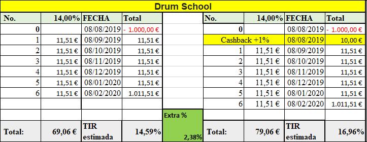 Proyecto Drum School (Rent. 14.00% solo a 6 meses) Proyecto cerrado y pagado 100% 55577