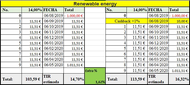 Proyecto Renewable energy ( Rent. 14% por 9 meses)  55579