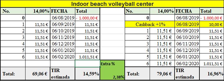 Proyecto Indoor beach volleyball center ( Rent. 14% por 6 meses) 55580