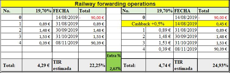 Proyecto Railway forwarding operation ( Rent. 19.70% a 6 meses)Proyecto CERRADO y pagado ok. 55584