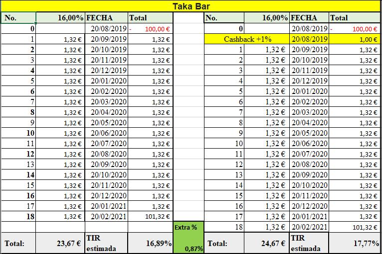 Proyecto Taka Bar, Rent. 16% por 18 meses 55588