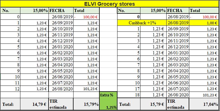 Proyecto ELVI Grocery stores ( Rent. 15% por 12 meses)  55589
