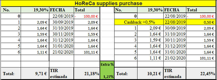 Proyecto HoReCa supplies purchase ( Rent. 19.30 % durante 6 meses ) CERRADO 100% dos meses antes de lo previsto. 55590