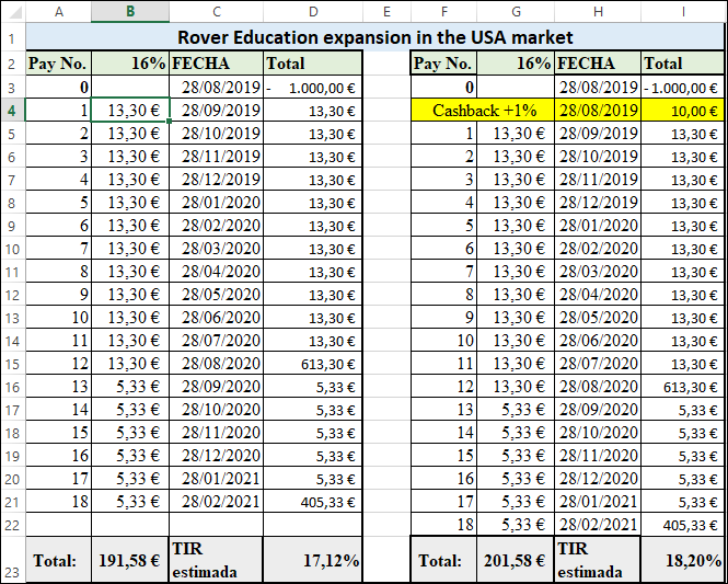 Proyecto  Rover Education expansion in the USA market ( Rent. 16% durante 18 meses) 55591