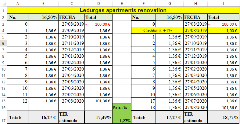 Proyecto Ledurgas apartments renovation ( Rent. 16.5 % durante 12 meses) 55592