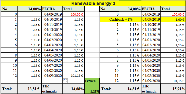 Proyecto Renewable energy 4 ( Rent. 14% por 12 meses)  55597