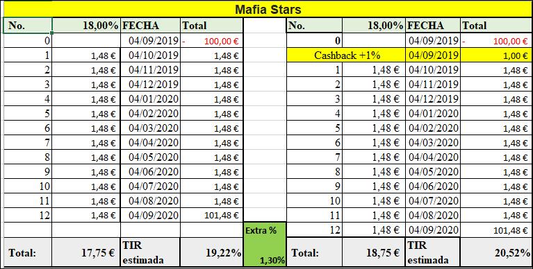 Proyecto Mafia Stars  ( Rent.18% +14% durante 12 meses) Maraton proyectos Septiembre 55598