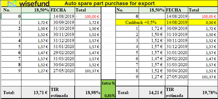 Proyecto Auto spare part purchase for export ( Rent. 18.50% pro 9 meses) Aa24