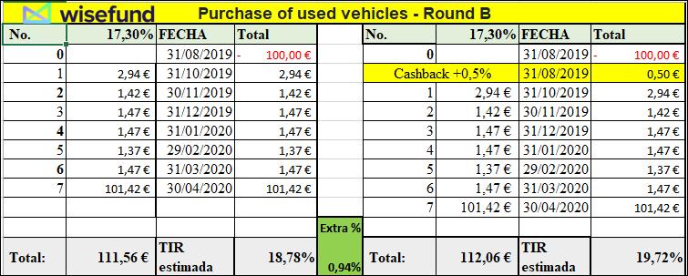 Proyecto Purchase of used vehicles ( Rent.17.30% durante 8 meses.)Proyecto pagado 100% 5 semanas antes vto.  Aa25
