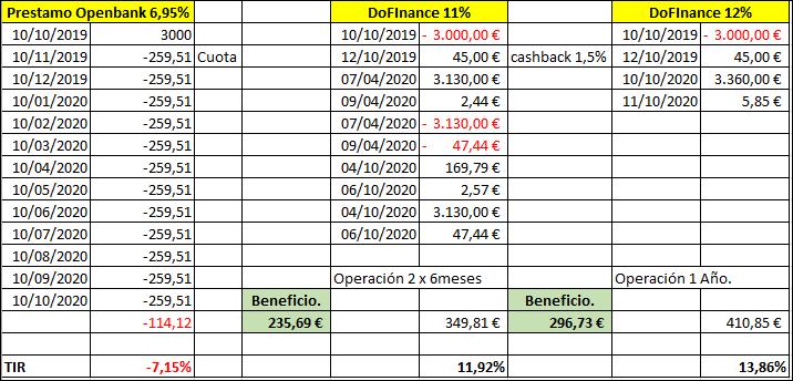 ING rompe el mercado con un crédito preconcedido al 2,99% TAE Aa31