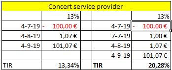 Proyecto Concert service provider  (Rent. 13% por solo 2 Meses) cerrado 100% Captu176