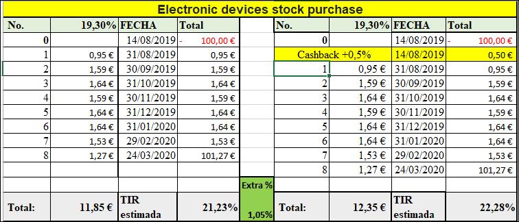 Proyecto Electronic devices stock purchase ( Rent.19.3% por 8 meses) Cerrado y pagado antes de vencimiento 100% Captu198