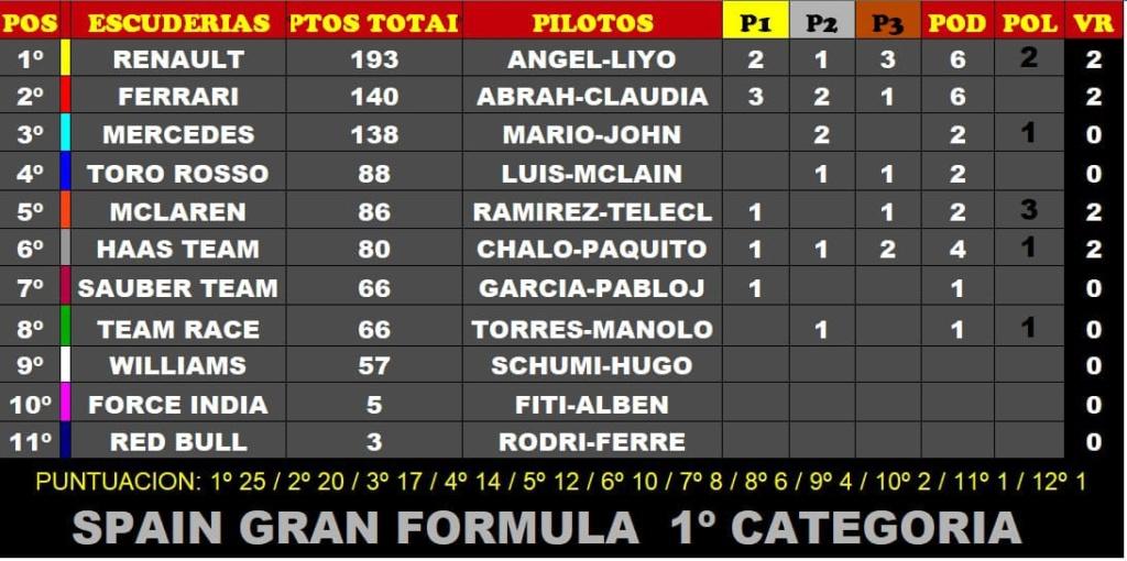 F1 2017 Categoría SGF1 Temporada 6 Img-2016
