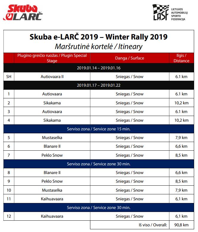 Skuba e-LARC (Official virtual Lithuanian Automobile Rally Championship) Screen20