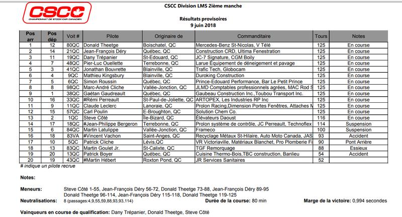 LA 2e MANCHE CSCC : UN SPECTACLE ÉPOUSTOUFLANT PAR LA CRÈME DU STOCK-CAR Csccmt10
