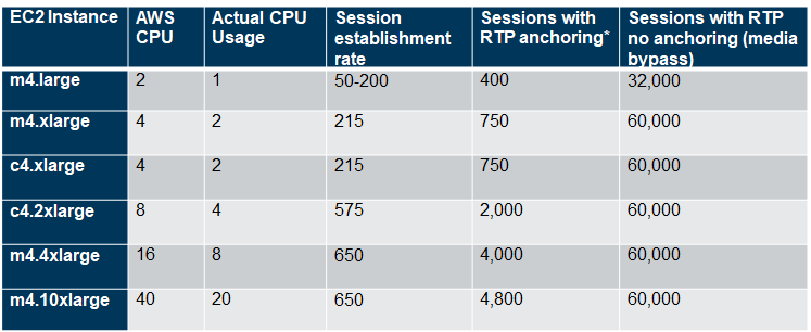 Maximum number of sessions on FreeSBC AWS version Aws10