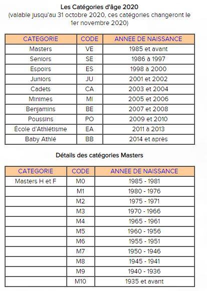 Les catégories d'âge en compétition 2020 Catzog10