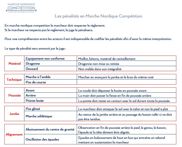 Les pénalités en Marche Nordique Compétition 2020 Penali10