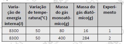 Gases monoatômicos e diatômicos Sem_tz23
