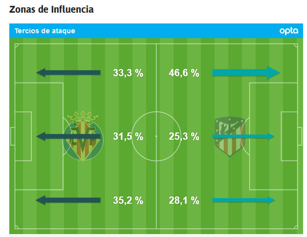 Liga 219/20 J25º: Atlético de Madrid vs Villarreal (Domingo 23 Febr./21:00) - Página 44 1111