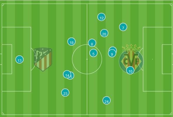 Liga 219/20 J25º: Atlético de Madrid vs Villarreal (Domingo 23 Febr./21:00) - Página 44 1210