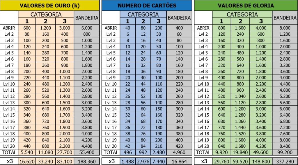 Up de Brasões Tabela10