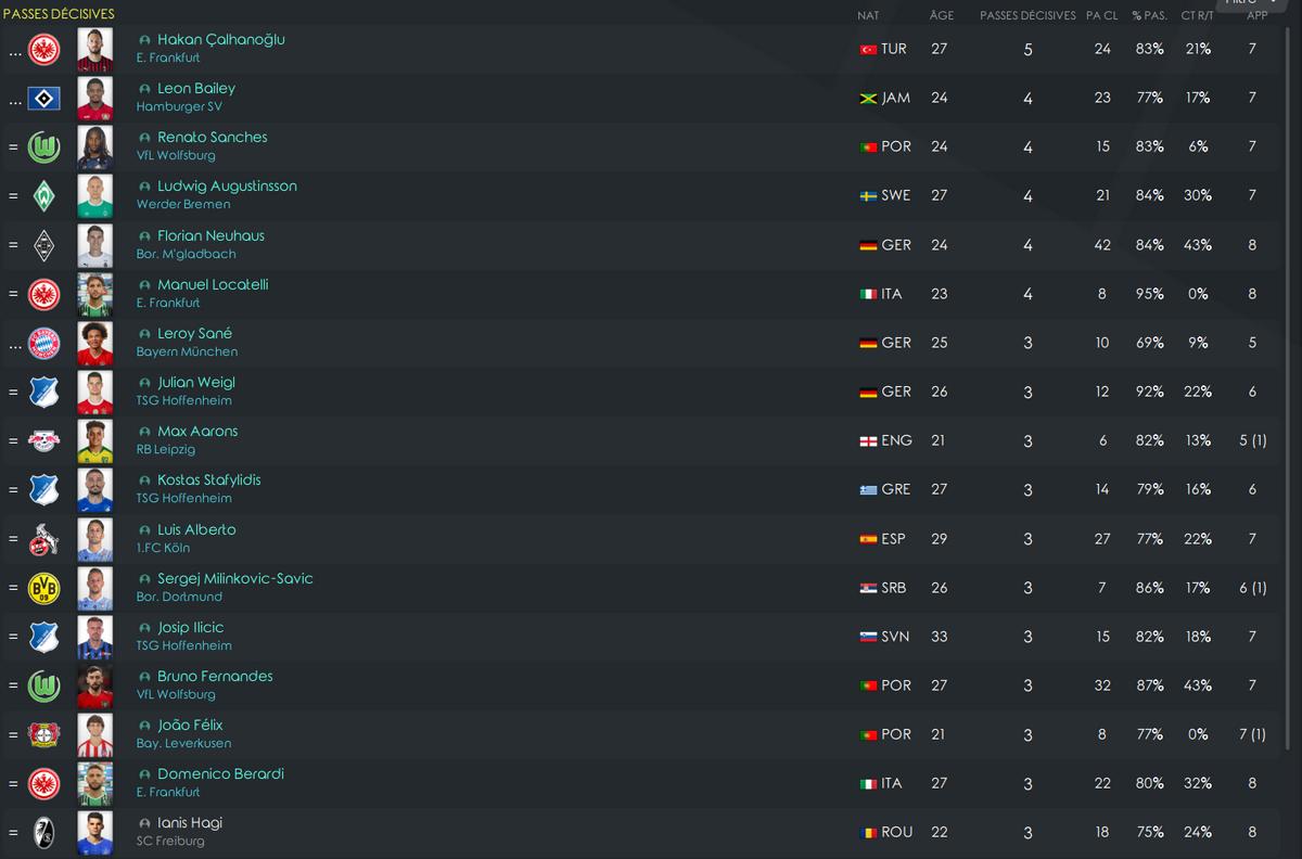 Classements des passeurs | Bundesliga Cp16