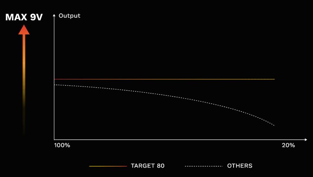 Le mode F(t) de VAPORESSO dans le modèle Target 80 : Une nouvelle technologie pour une nouvelle ère O310