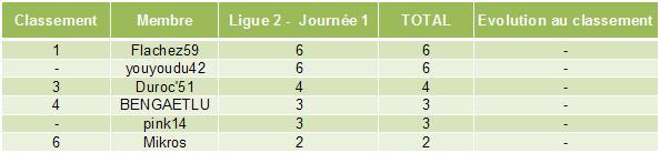 Classement des pronostiqueurs de la Ligue 2 2010/2011 L2_j110