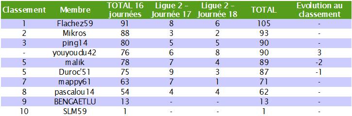 Classement des pronostiqueurs de la Ligue 2 2010/2011 - Page 2 L2_j1811