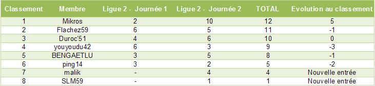 Classement des pronostiqueurs de la Ligue 2 2010/2011 L2_j211