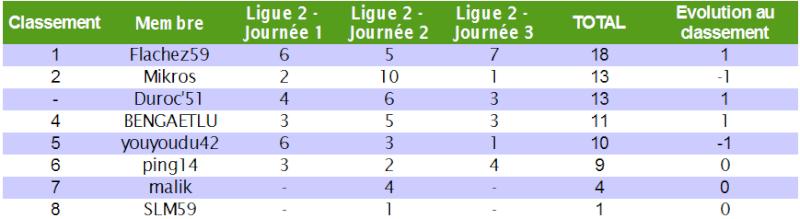 Classement des pronostiqueurs de la Ligue 2 2010/2011 L2_j310
