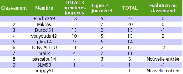 Classement des pronostiqueurs de la Ligue 2 2010/2011 L2_j410