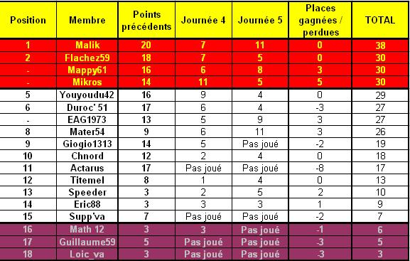 Classement des pronostiques du national saison 2008/2009 - Page 2 Nation10