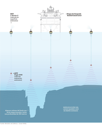 Reprise des recherches du sous-marin MINERVE Belg_a42